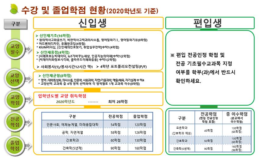 수강 및 졸업학점 현황(2020학년도 기준)