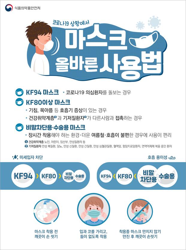 코로나19 상황에서 마스크 올바른 사용법/KF94:코로나19의심환자를 돌보는경우/KF80이상 마스크 : 기침, 목아픔 등 호흡기 증상이 있는경우, 건강취약계층과 기저질환자가 다른사람과 접촉하는 경우/비말차단용·수술용 마스크 : 자시간 착용해야 하는 환경·더운 여름철·호흡이 불편한 경우에 사용이 편리